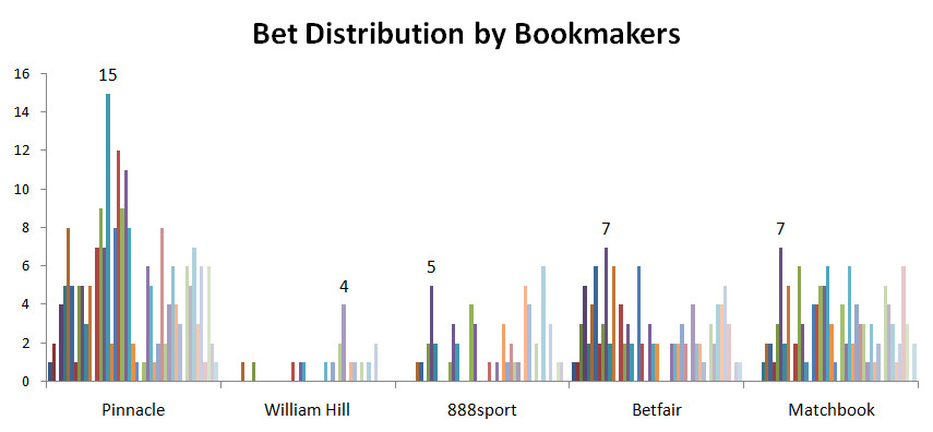 Bet placement distribution by bookmakers by weeks
