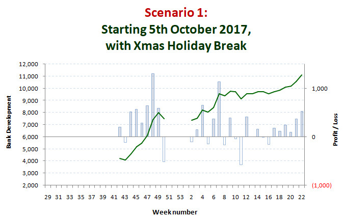 Scenario 1: start 5th October 2017 with a break during the Xmas holiday period
