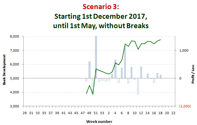 Scenario 3: Start 1st December 2017 until 1st May without any breaks