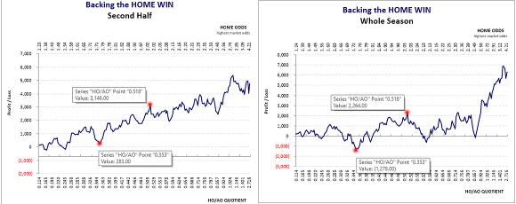 U.S.A. Major League Soccer: 2nd Half & Whole-Season Home Win Combined Graphs