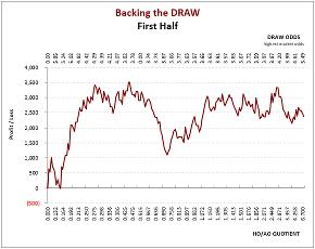 Iceland Úrvalsdeild: 1st Half-Season Draw Graph