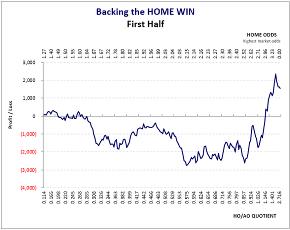U.S.A. Major League Soccer: 1st Half Home Win Graph