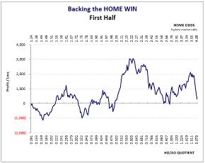 Brazil Série A: 1st Half-Season Home Win Graph