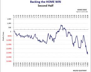 Norway Eliteserien: 2nd Half-Season Home Win Graph