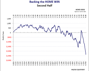 Iceland Úrvalsdeild: 2nd Half-Season Home Win Graph