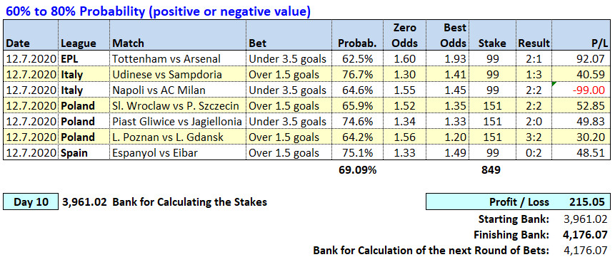 Day 10 - Soccerwidow Table of Picks & results 2020.07.12