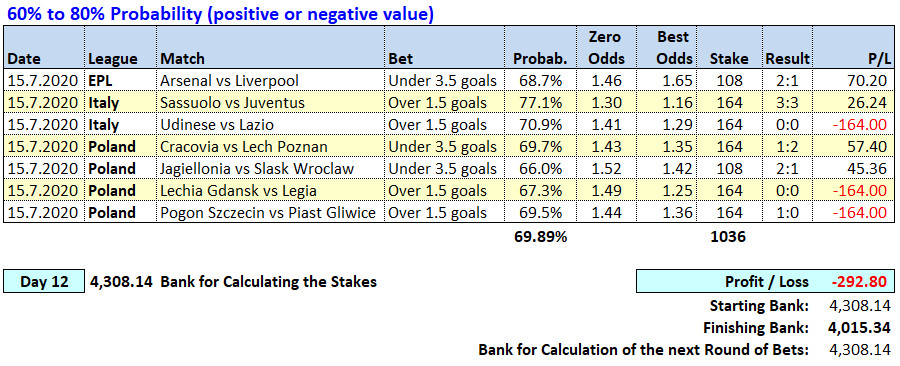 Day 12 - Soccerwidow - Table of Picks & results 2020.07.13