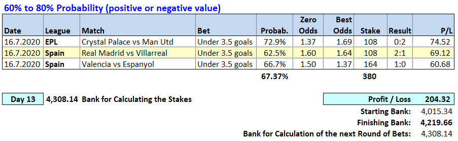 Day 13 - Soccerwidow - Table of Picks & results 2020.07.13