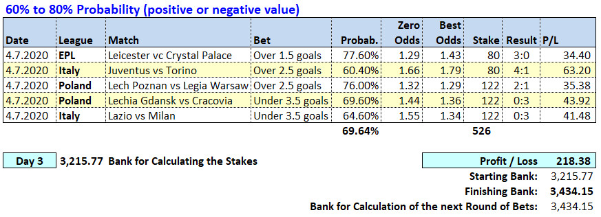 Day 3 - Soccerwidow - Table of Picks & results 2020.07.04