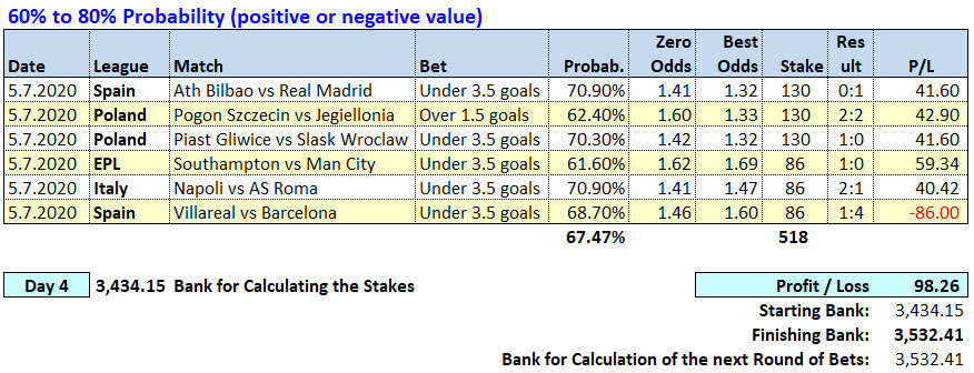 Day 4 - Soccerwidow - Table of Picks & results 2020.07.05