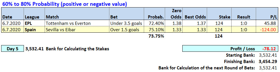 Day 5 - Soccerwidow - Table of Picks & results 2020.07.06
