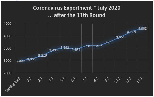 Graph - 11 rounds Over Under Picks Soccerwidow - Corona experiment July 2020
