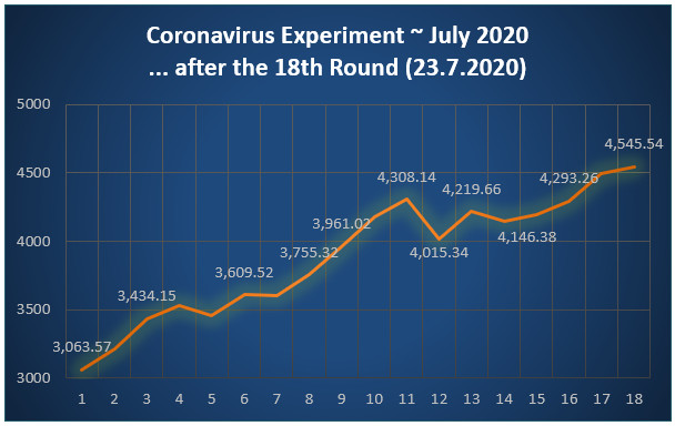 Graph - 18 rounds Over Under Picks Soccerwidow - Corona experiment July 2020
