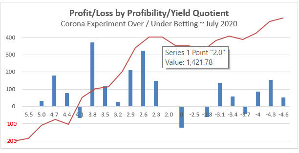 Profit/Loss graph after 19 rounds - Corona experiment - including Profitability/Yield quotient