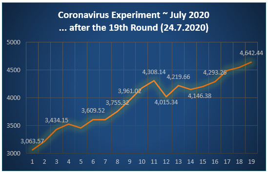 Profit/Loss graph after 19 rounds - Corona experiment July 2020