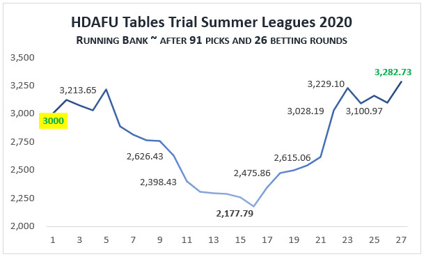Graph bank running total: HDAFU Trial Summer Leagues 2020