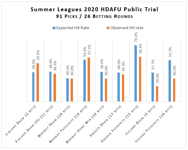 Graph Hit Rates HDAFU Trial Summer Leagues 2020