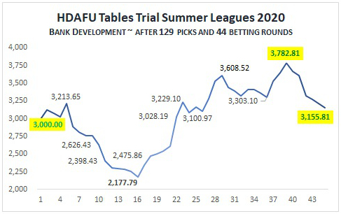HDAFU Tables - Summer Leagues 2020 Live Simulation: Bank Development