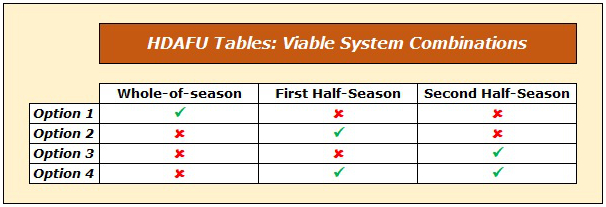 HDAFU Tables: Viable Combinations of Chosen Systems