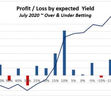July 2020 - Over Under experiment P/L results graph by expected Yield