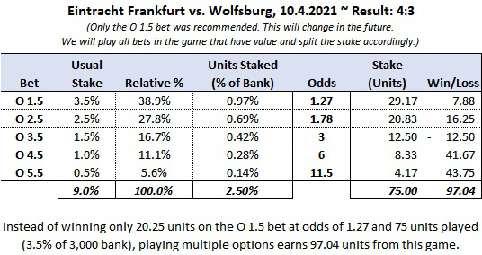 Overall results of betting on multiple over goals options in the same game
